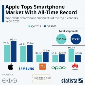 Apple Tops Smartphone Market With All-Time RECORD
